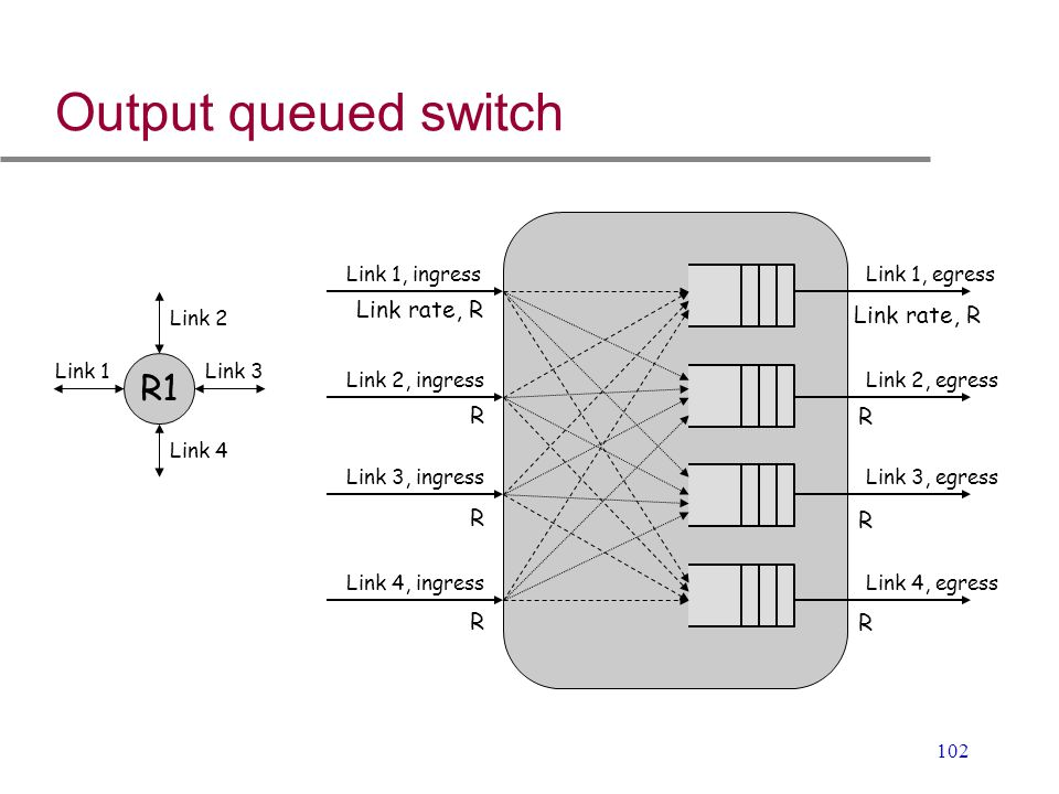 Output queued switch R1 Link rate, R Link rate, R R R R R R R
