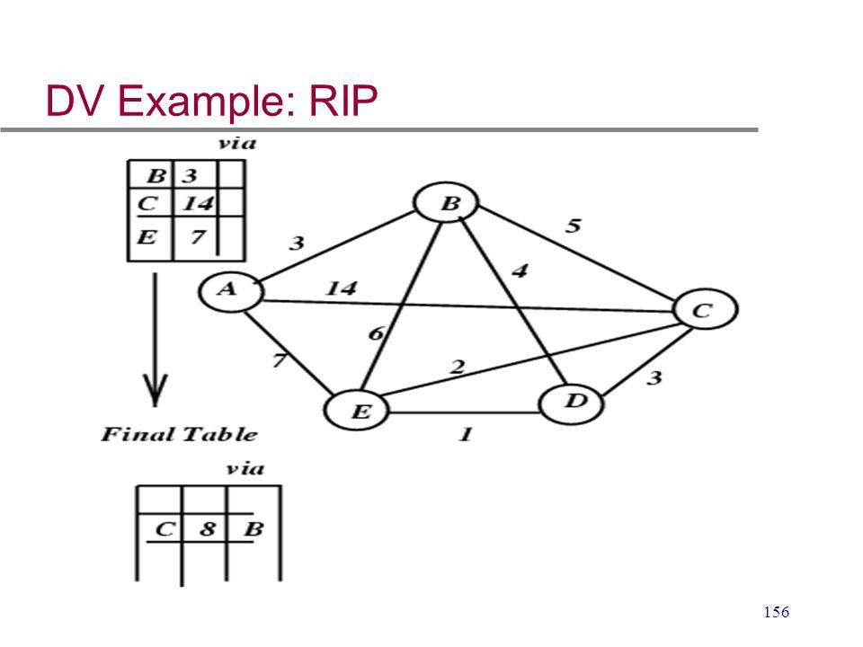 DV Example: RIP