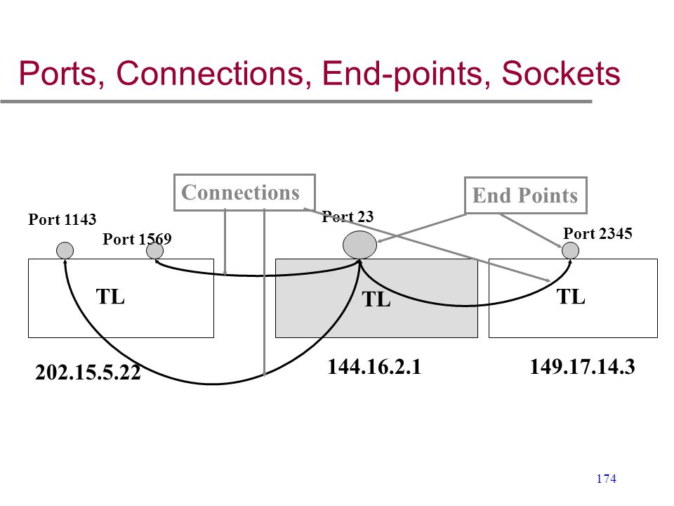Ports, Connections, End-points, Sockets