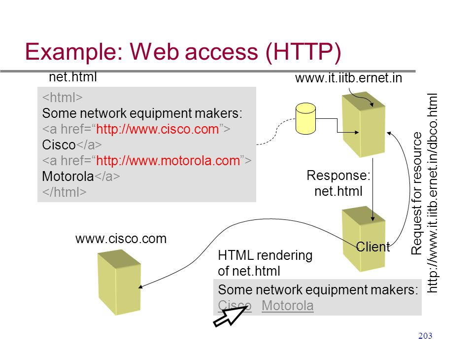 Example: Web access (HTTP)