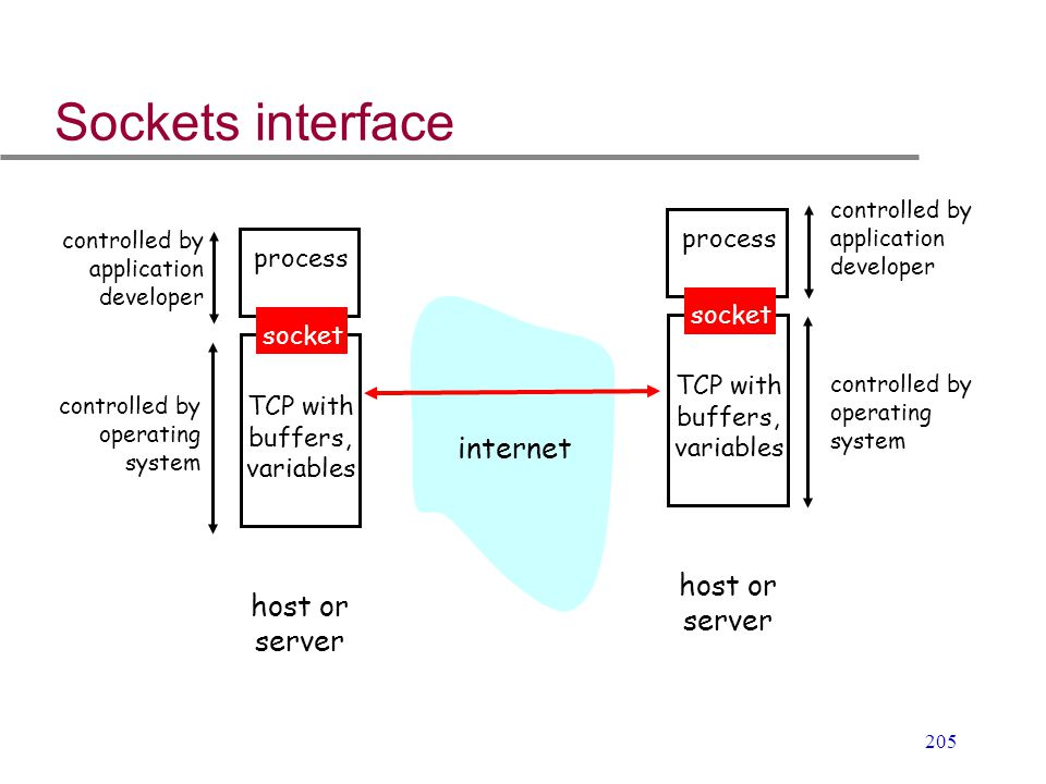 Sockets interface internet host or server process socket TCP with