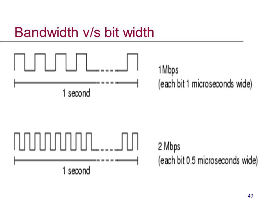 Bandwidth v/s bit width