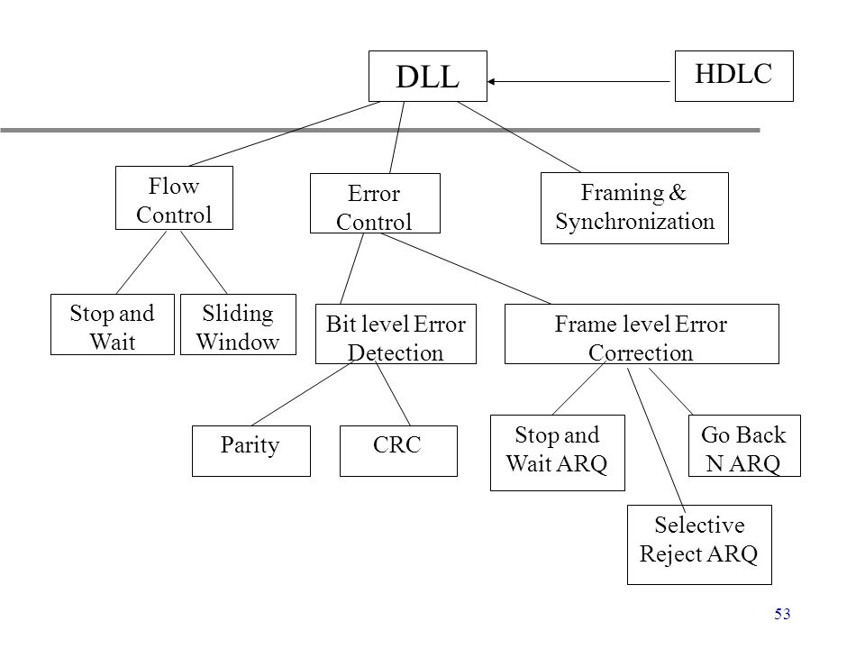 DLL HDLC Flow Control Error Control Framing & Synchronization