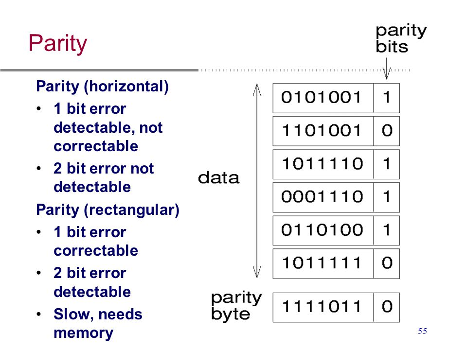 Parity Parity (horizontal) 1 bit error detectable, not correctable