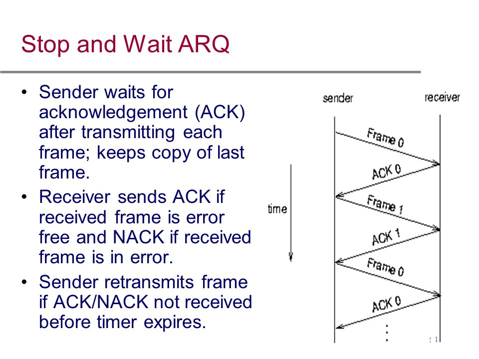Stop and Wait ARQ Sender waits for acknowledgement (ACK) after transmitting each frame; keeps copy of last frame.