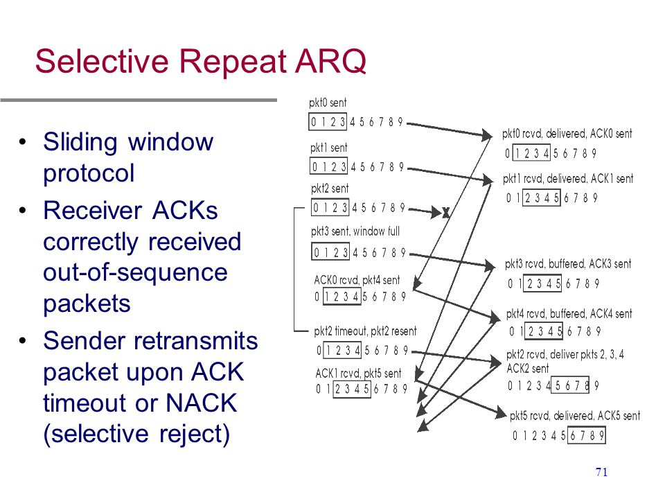 Selective Repeat ARQ Sliding window protocol