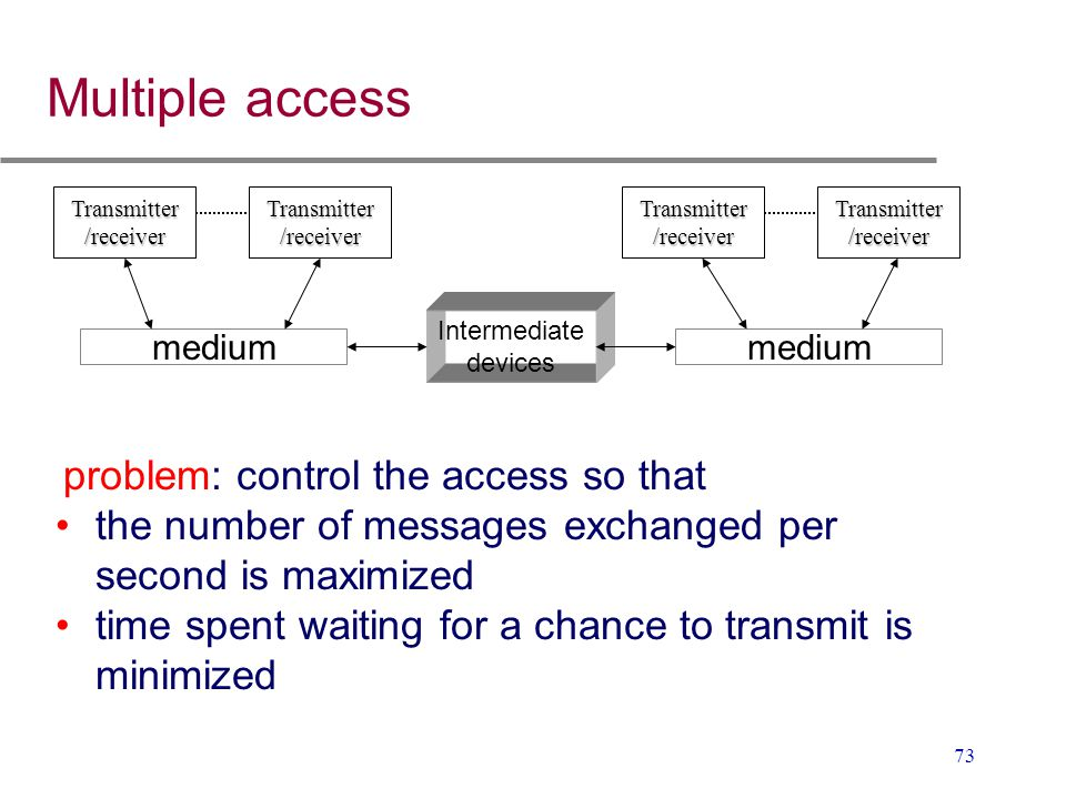 Multiple access medium. Intermediate. devices. Transmitter. /receiver. problem: control the access so that.