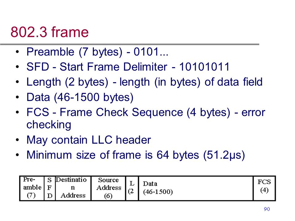 802.3 frame Preamble (7 bytes) - 0101...