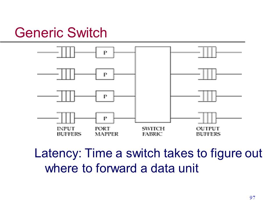 Generic Switch Latency: Time a switch takes to figure out where to forward a data unit