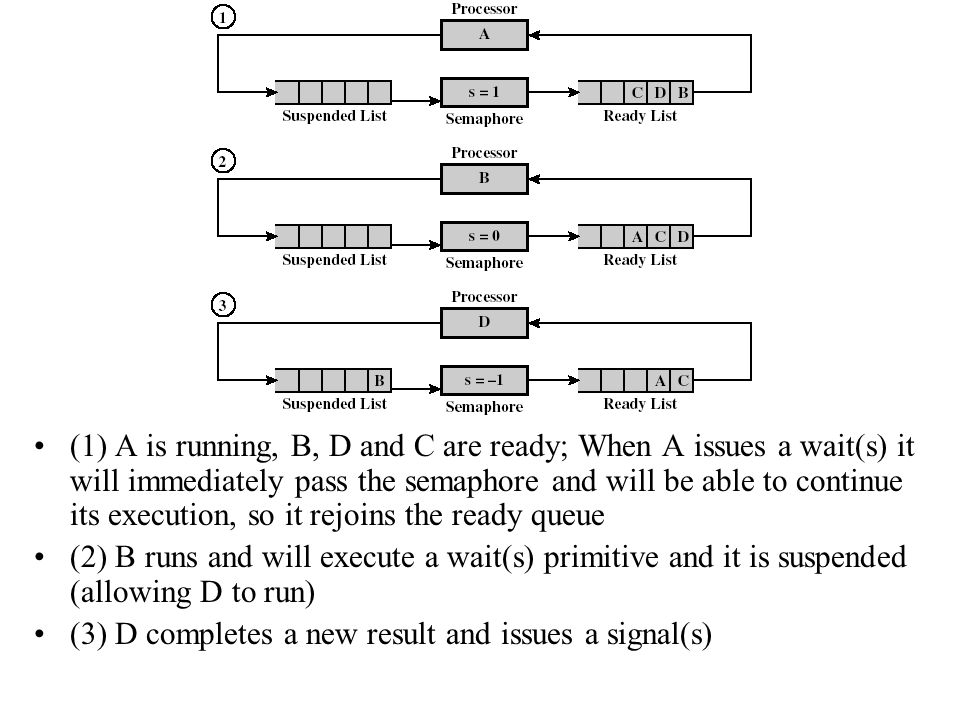 (1) A is running, B, D and C are ready; When A issues a wait(s) it will immediately pass the semaphore and will be able to continue its execution, so it rejoins the ready queue