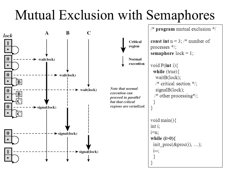 Mutual Exclusion with Semaphores