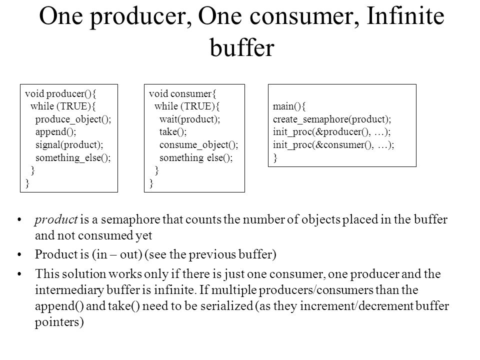 One producer, One consumer, Infinite buffer