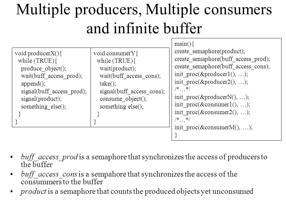 Multiple producers, Multiple consumers and infinite buffer