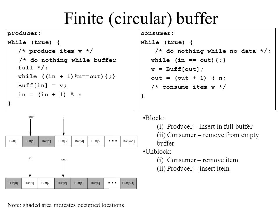 Finite (circular) buffer