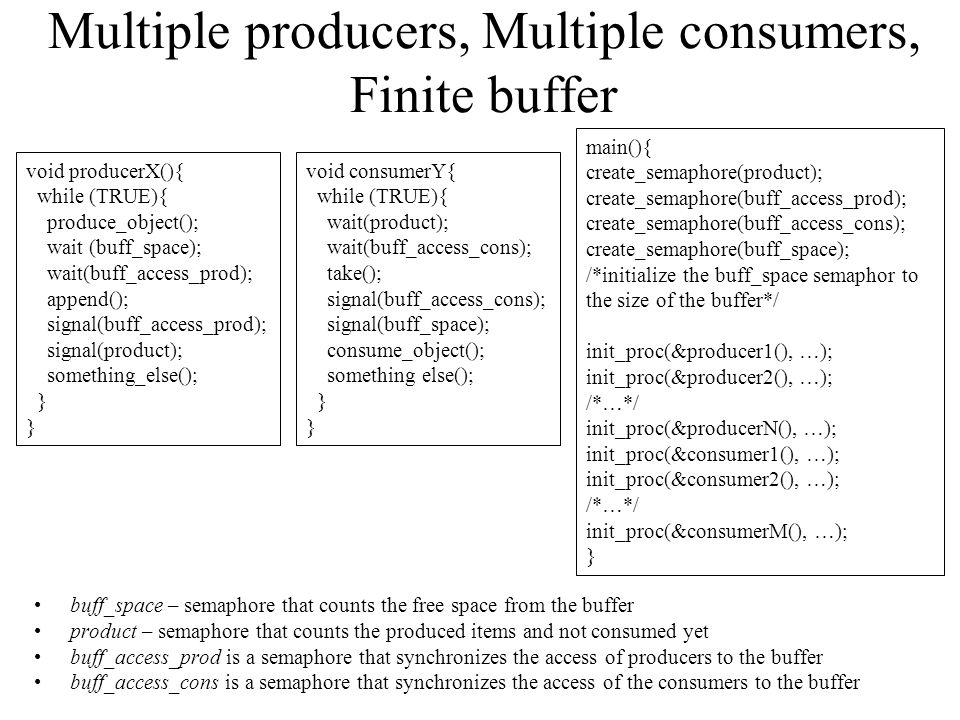 Multiple producers, Multiple consumers, Finite buffer