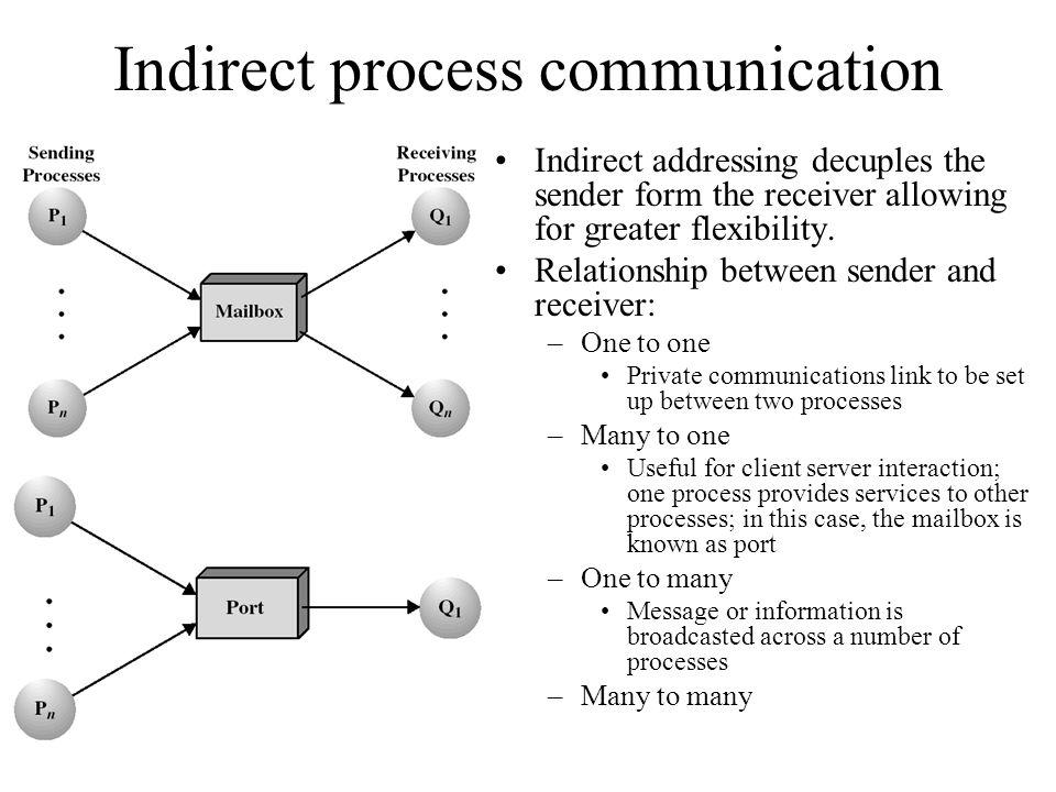 Indirect process communication