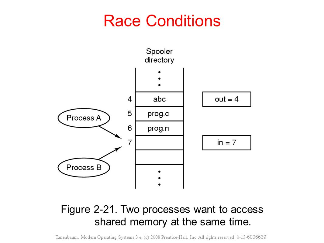 Race Conditions Figure 2-21. Two processes want to access shared memory at the same time.