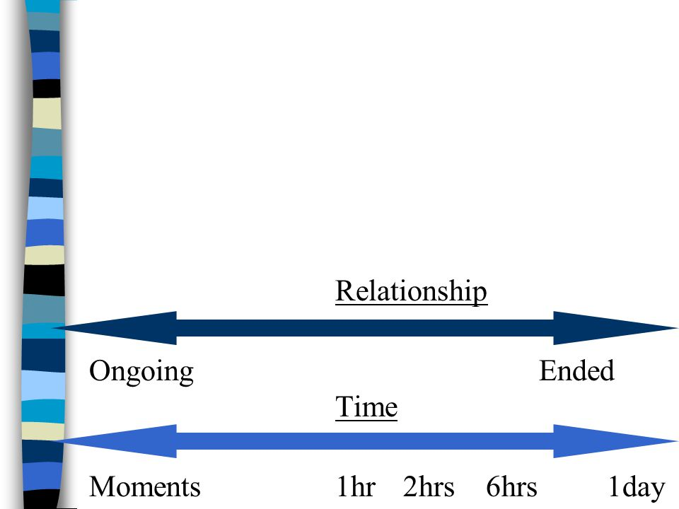 Relationship Ongoing Ended Time Moments 1hr 2hrs 6hrs 1day