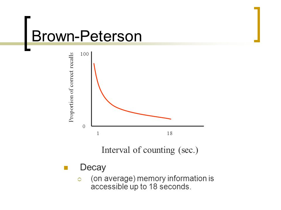Brown-Peterson Interval of counting (sec.) Decay