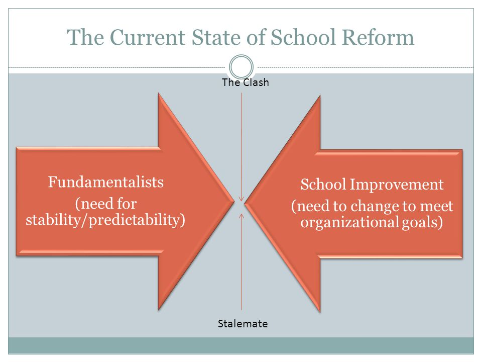 The Current State of School Reform
