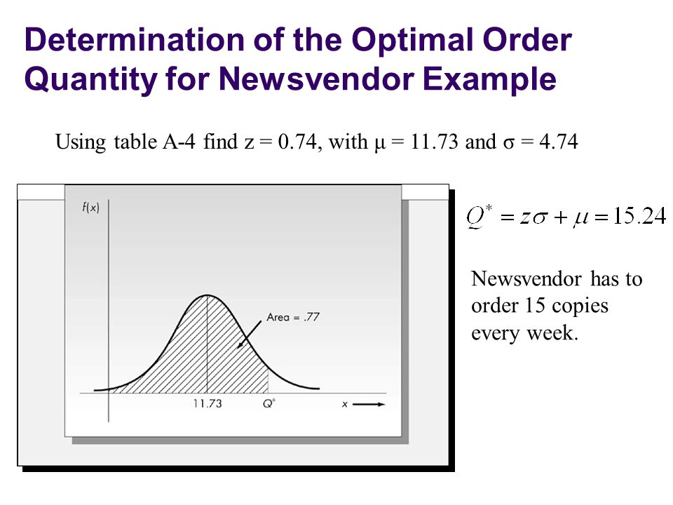 Determination of the Optimal Order Quantity for Newsvendor Example
