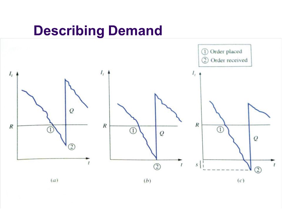 Describing Demand