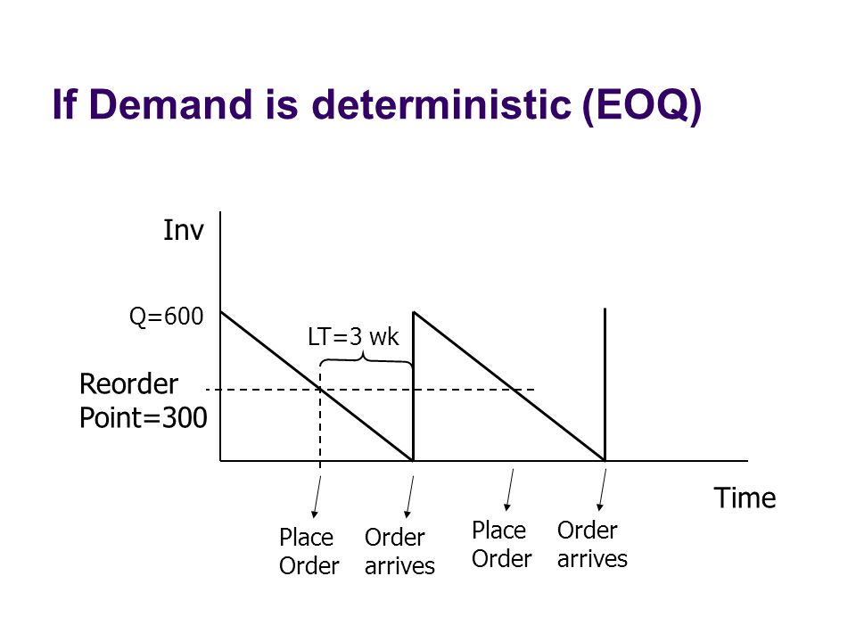 If Demand is deterministic (EOQ)