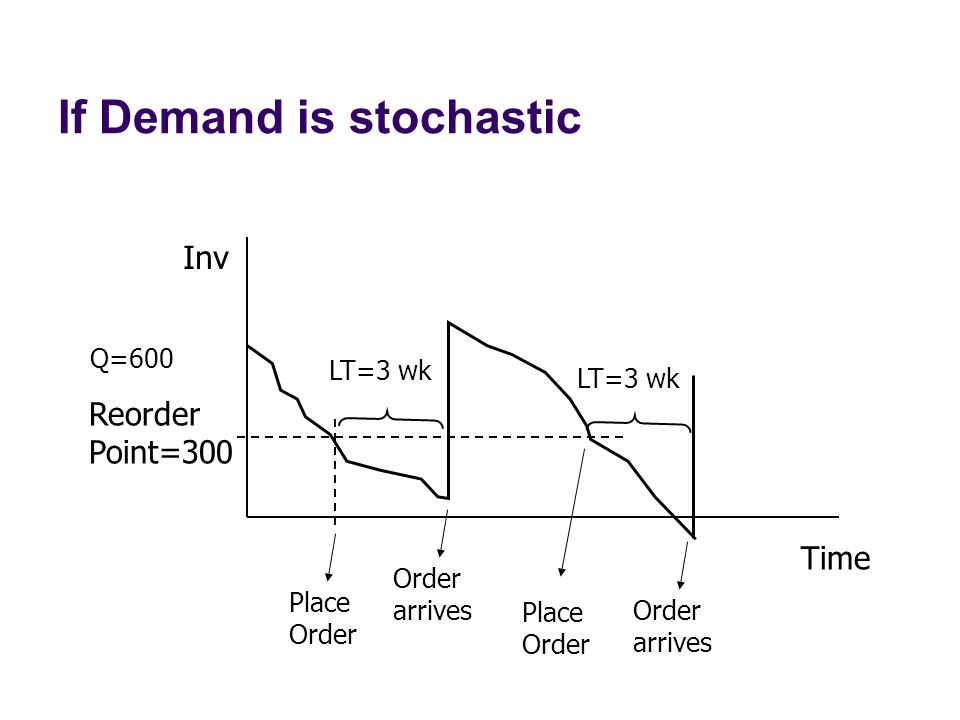 If Demand is stochastic