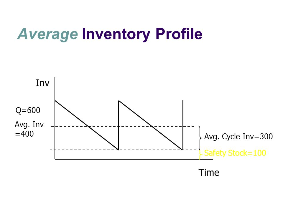Average Inventory Profile