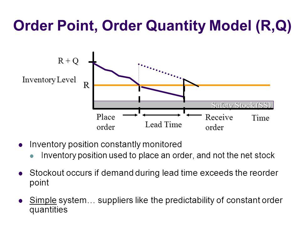 Order Point, Order Quantity Model (R,Q)