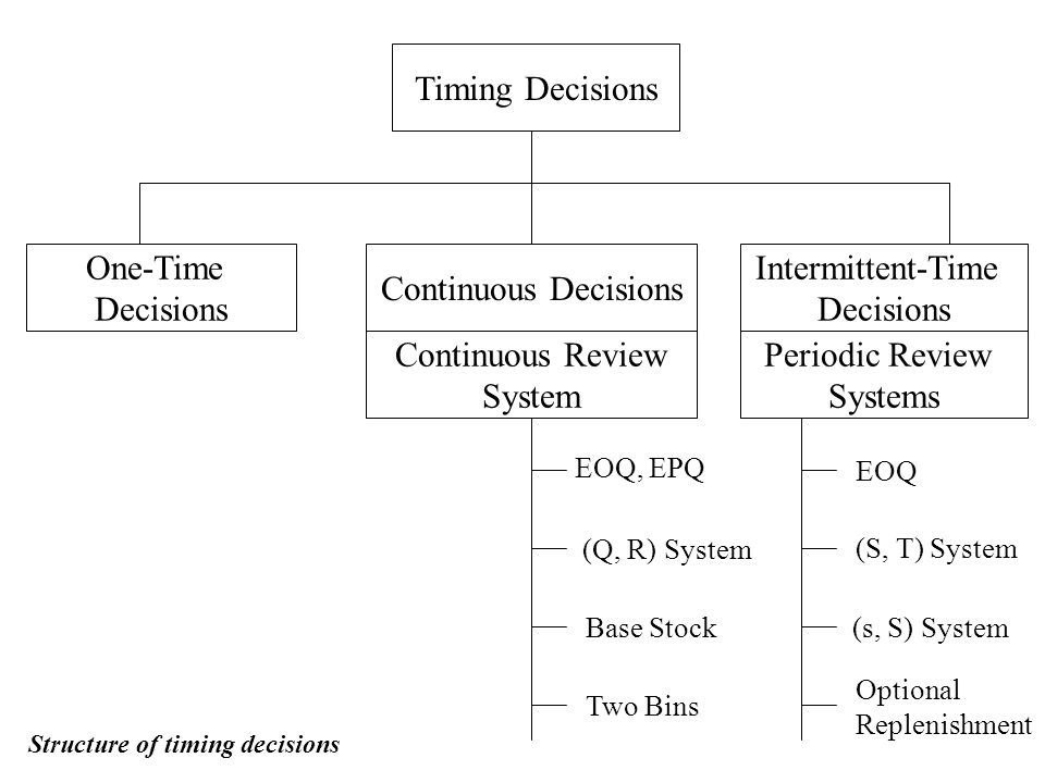 Timing Decisions Intermittent-Time Decisions Continuous Decisions