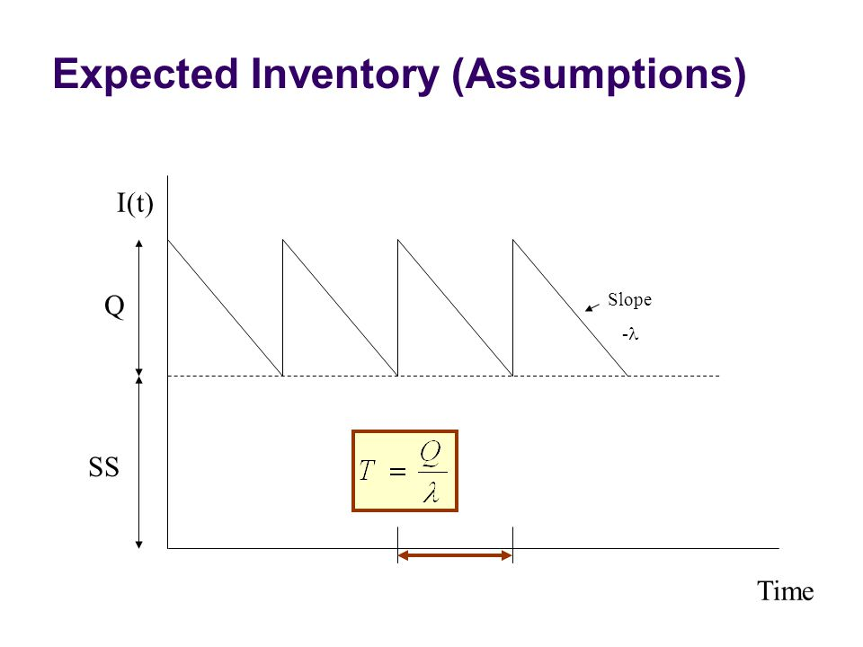 Expected Inventory (Assumptions)