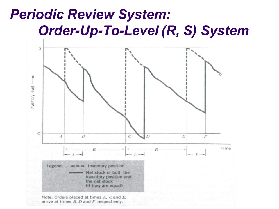 Periodic Review System: Order-Up-To-Level (R, S) System