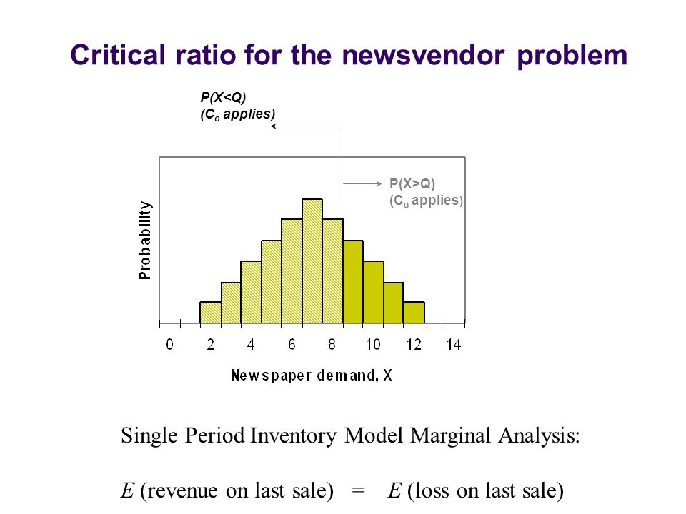 Critical ratio for the newsvendor problem