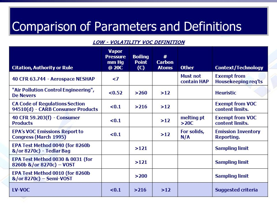 Comparison of Parameters and Definitions