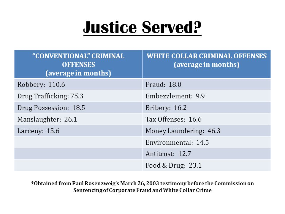CONVENTIONAL CRIMINAL OFFENSES WHITE COLLAR CRIMINAL OFFENSES