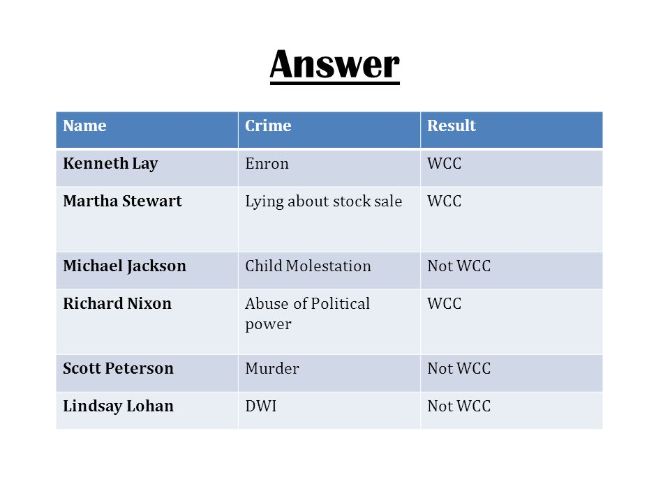 Answer Name Crime Result Kenneth Lay Enron WCC Martha Stewart