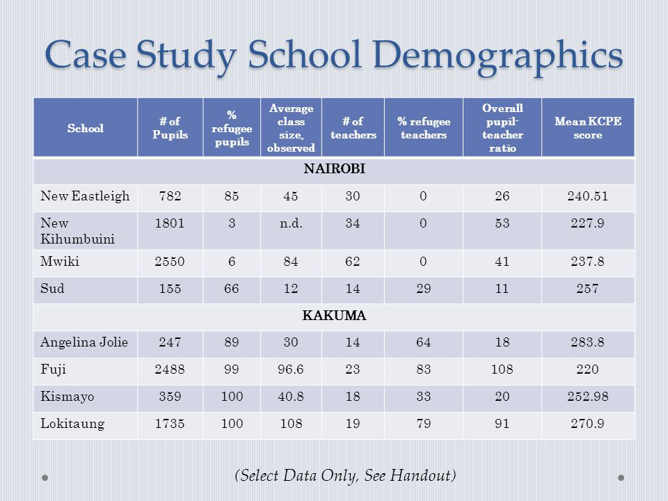 Case Study School Demographics