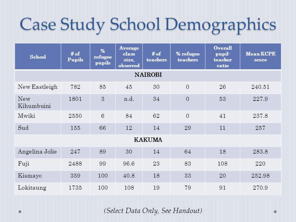 Case Study School Demographics