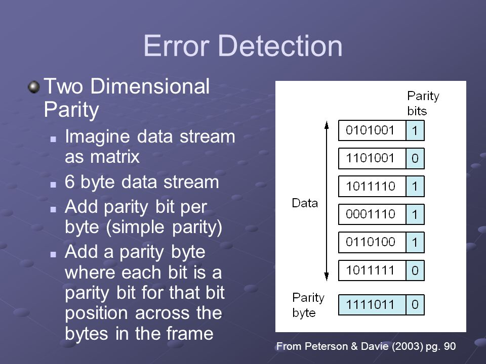 Error Detection Two Dimensional Parity Imagine data stream as matrix
