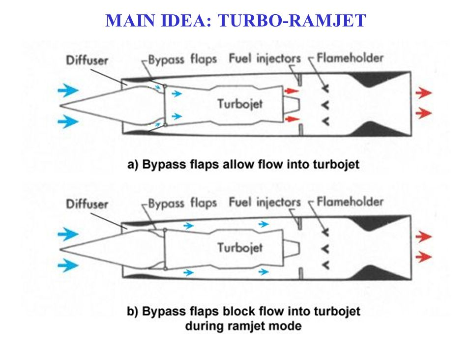 MAIN IDEA: TURBO-RAMJET