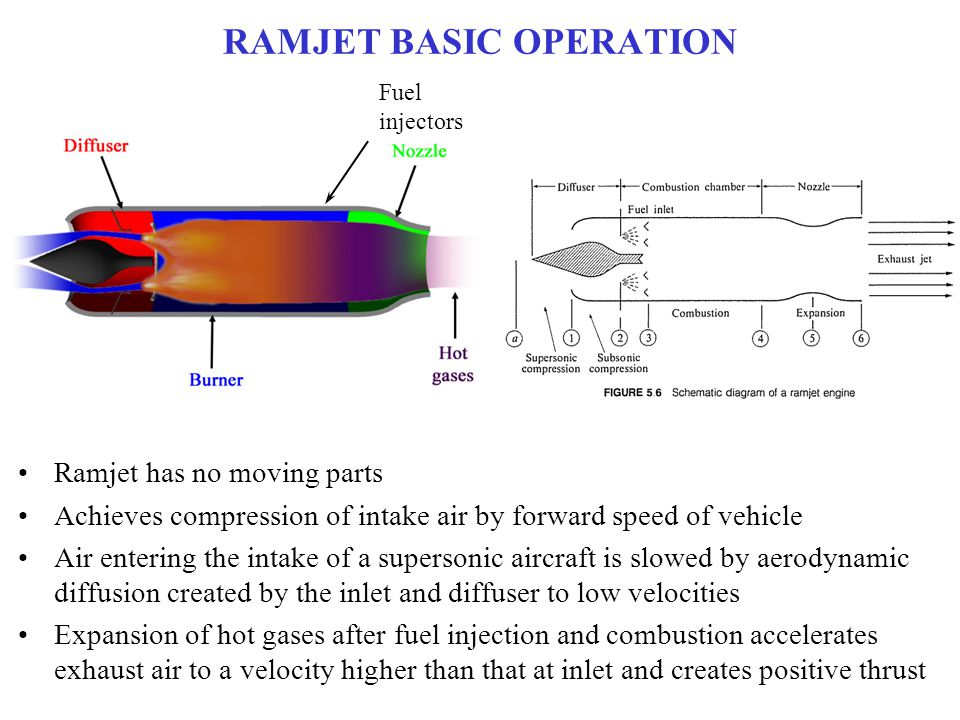 RAMJET BASIC OPERATION