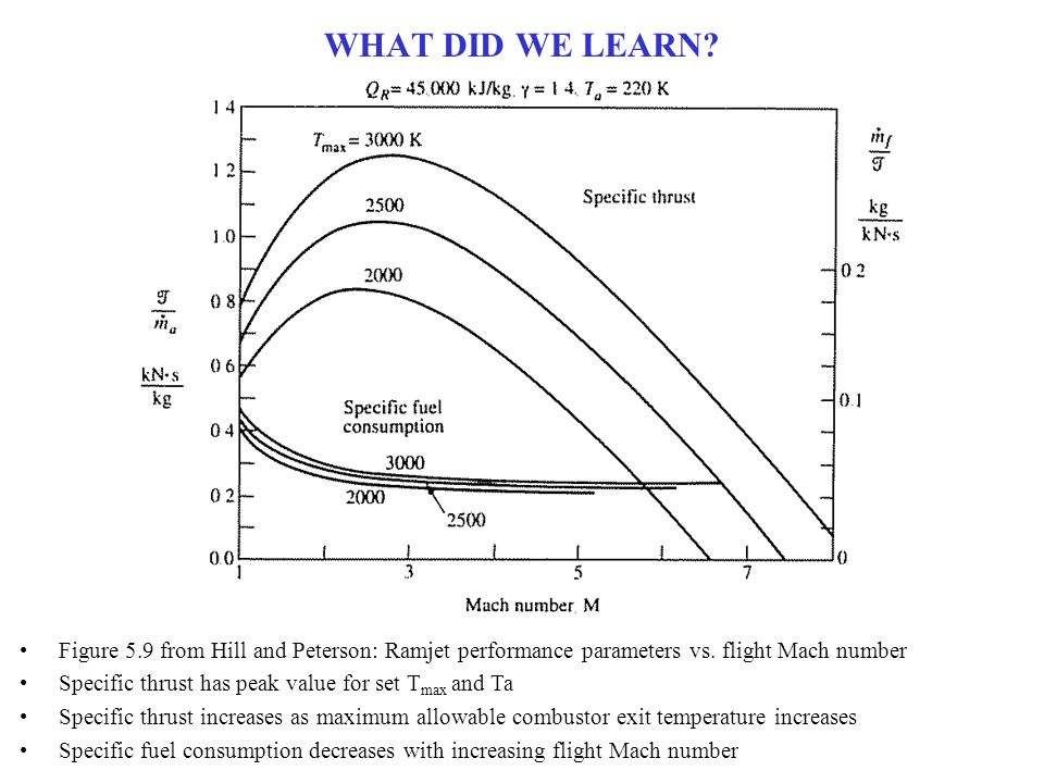 WHAT DID WE LEARN Figure 5.9 from Hill and Peterson: Ramjet performance parameters vs. flight Mach number.