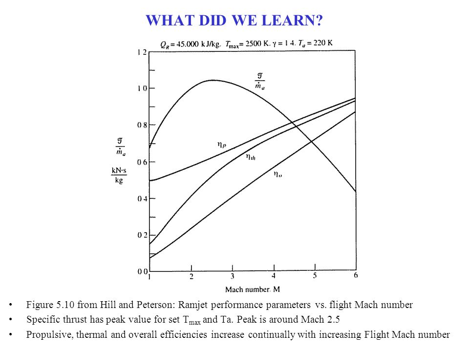 WHAT DID WE LEARN Figure 5.10 from Hill and Peterson: Ramjet performance parameters vs. flight Mach number.