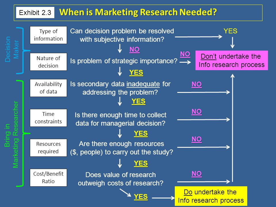 When is Marketing Research Needed