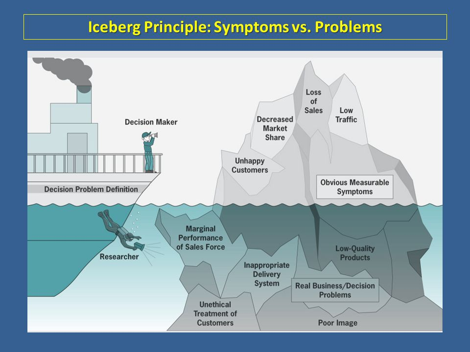 Iceberg Principle: Symptoms vs. Problems