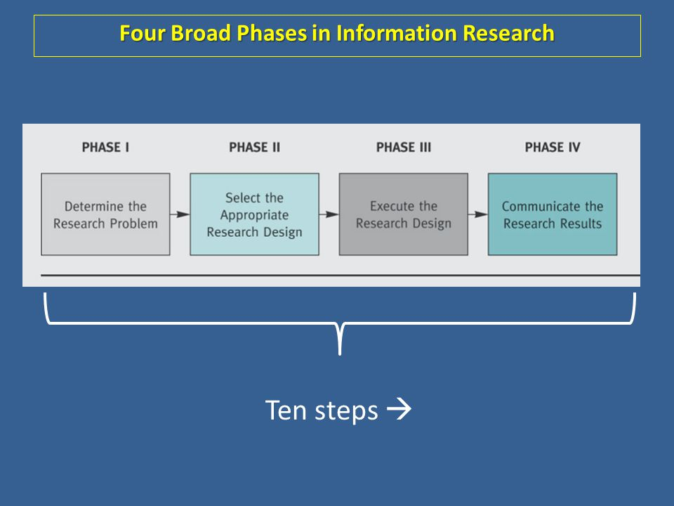 Four Broad Phases in Information Research
