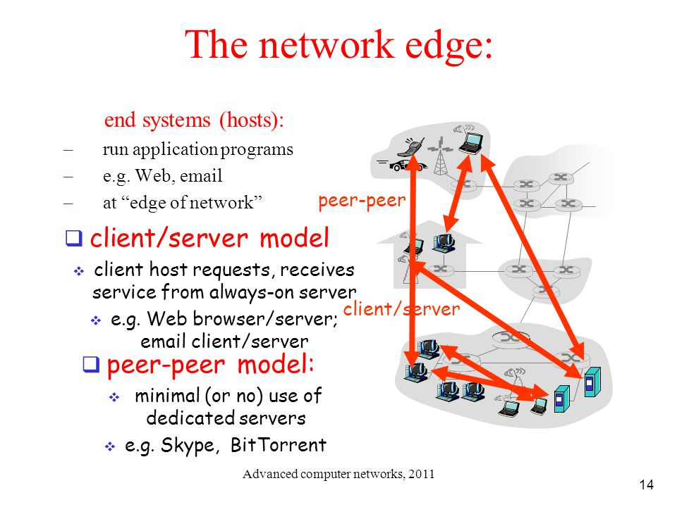 The network edge: client/server model peer-peer model: