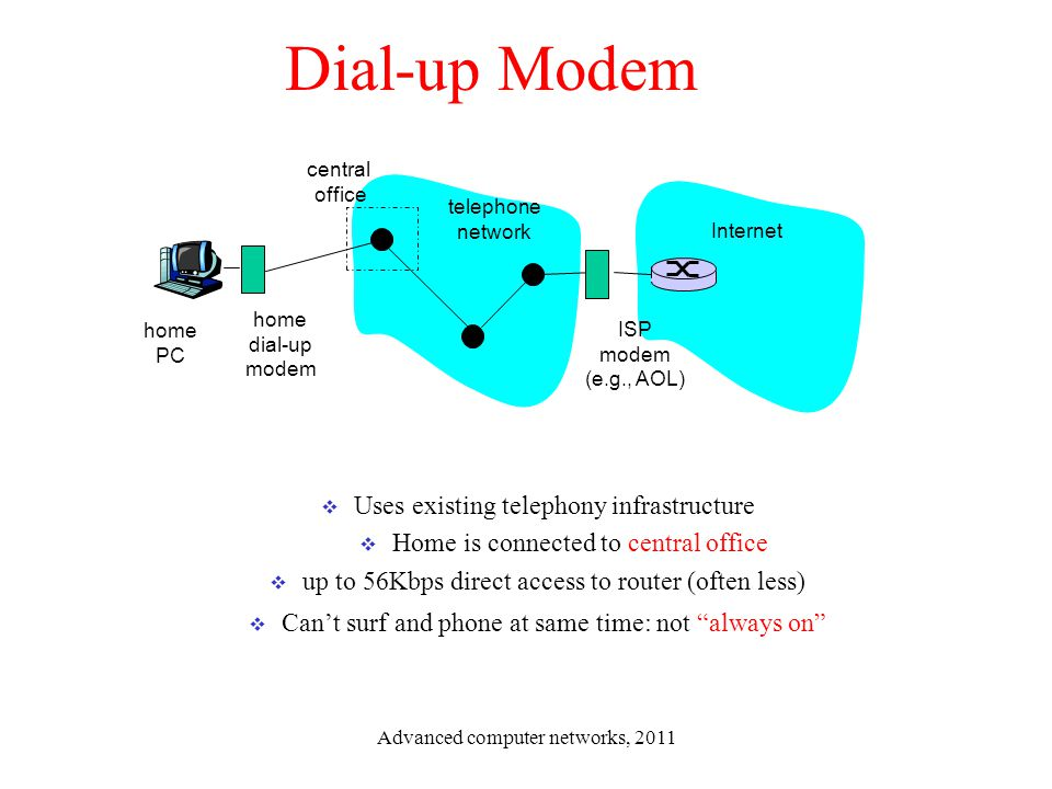 Dial-up Modem Uses existing telephony infrastructure