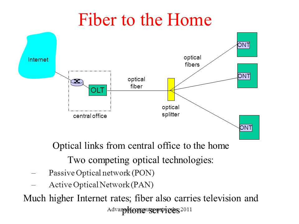 Fiber to the Home Optical links from central office to the home